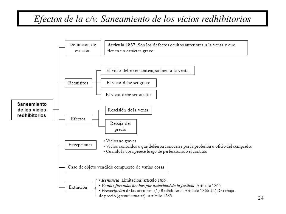 24 Efectos de la c/v. Saneamiento de los vicios redhibitorios Saneamiento de los vicios redhibitorios Requisitos Excepciones Definición de evicción Ef