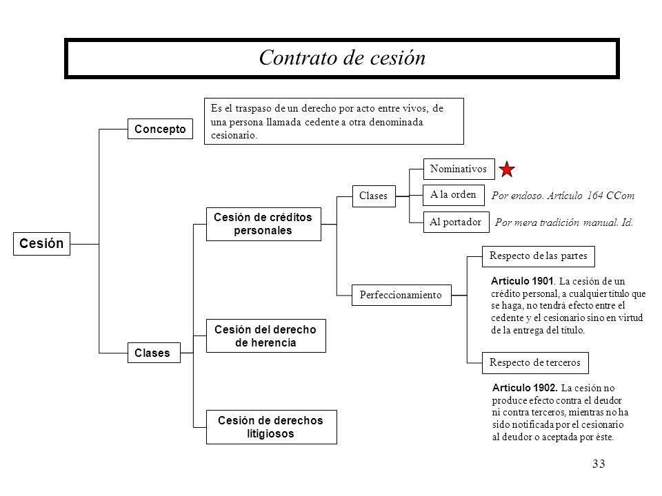 33 Cesión Concepto Contrato de cesión Clases Cesión del derecho de herencia Cesión de derechos litigiosos Es el traspaso de un derecho por acto entre