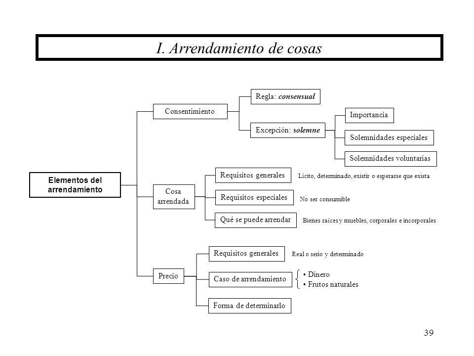 39 Elementos del arrendamiento I. Arrendamiento de cosas Consentimiento Cosa arrendada Requisitos generales Requisitos especiales Qué se puede arrenda