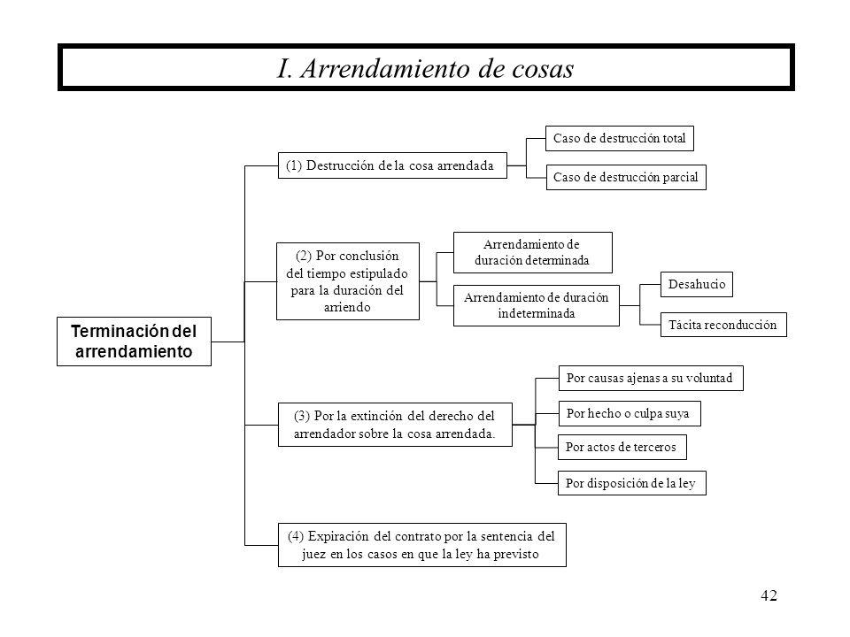 42 (1) Destrucción de la cosa arrendada (2) Por conclusión del tiempo estipulado para la duración del arriendo (3) Por la extinción del derecho del ar
