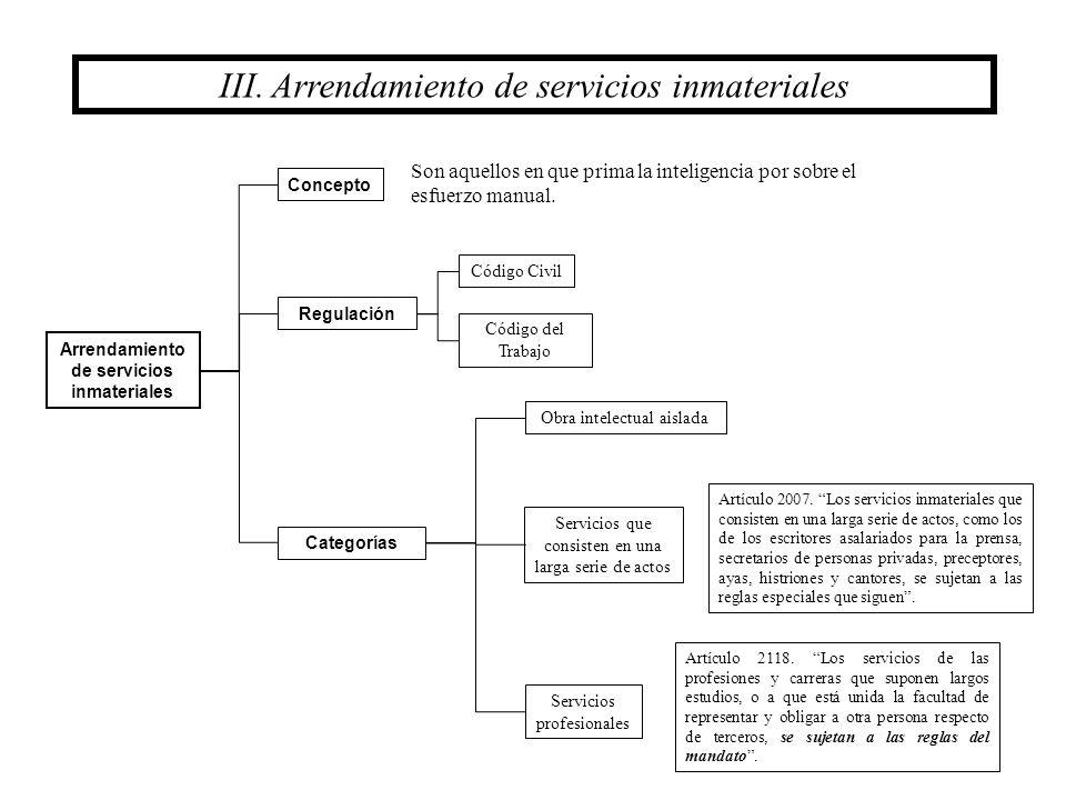 III. Arrendamiento de servicios inmateriales Arrendamiento de servicios inmateriales Concepto Regulación Código Civil Código del Trabajo Categorías Se