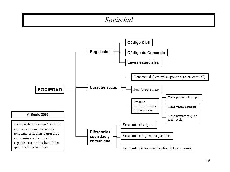 46 SOCIEDAD Regulación Sociedad Características Código Civil Código de Comercio Leyes especiales La sociedad o compañía es un contrato en que dos o má
