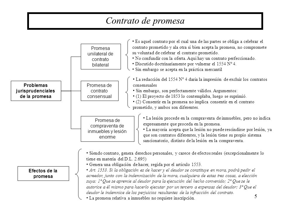 5 Contrato de promesa Problemas jurisprudenciales de la promesa Promesa unilateral de contrato bilateral Promesa de contrato consensual Promesa de com