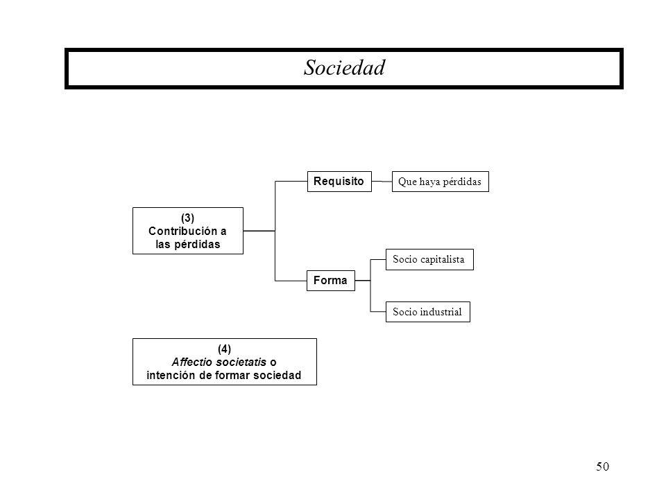 50 (3) Contribución a las pérdidas Sociedad Requisito Forma Que haya pérdidas Socio capitalista Socio industrial (4) Affectio societatis o intención d