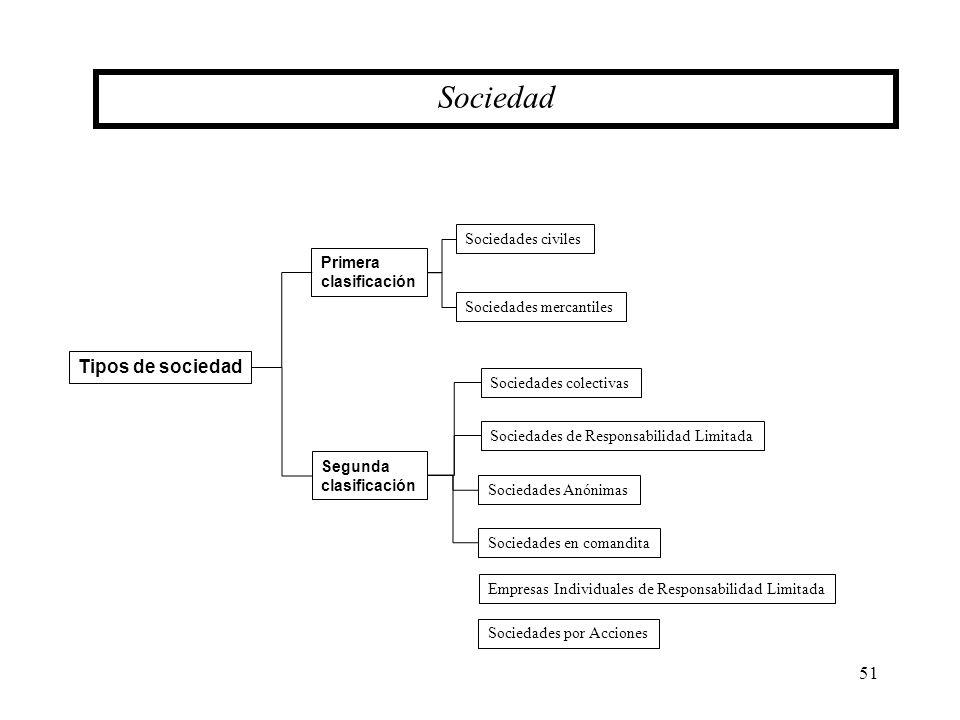 51 Sociedad Tipos de sociedad Primera clasificación Segunda clasificación Sociedades civiles Sociedades mercantiles Sociedades colectivas Sociedades d