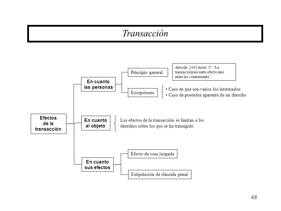 68 Transacción Efectos de la transacción En cuanto las personas Principio general Excepciones En cuanto al objeto En cuanto sus efectos Efecto de cosa