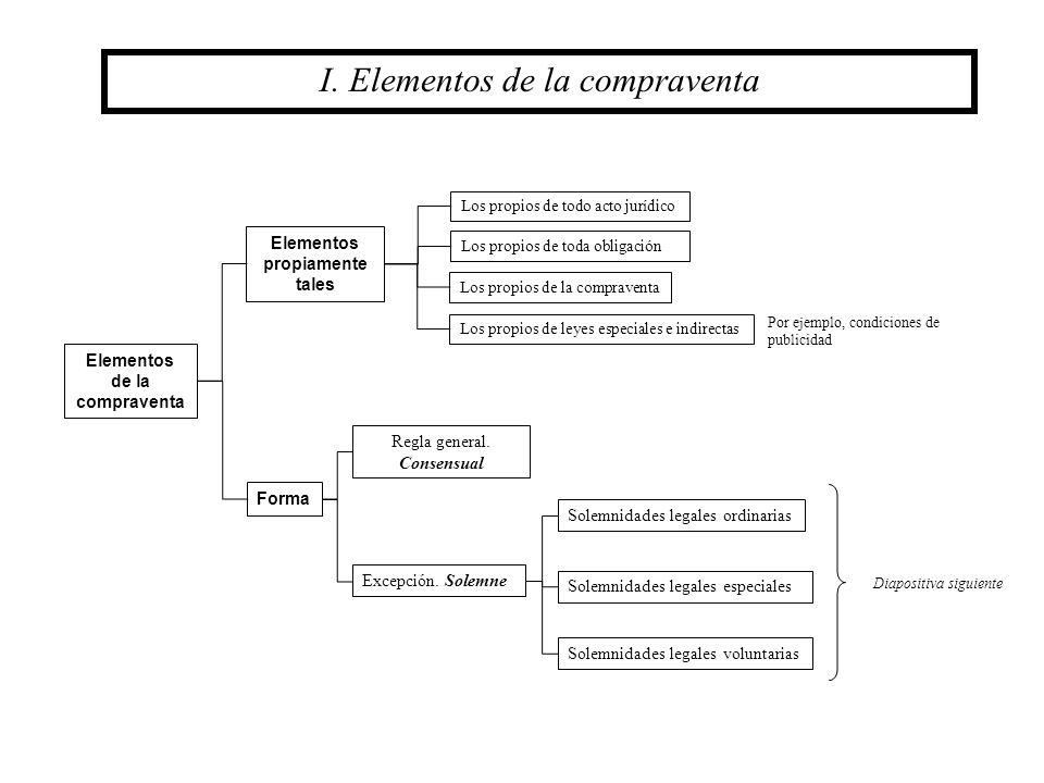 30 Pactos accesorios a la compraventa Pacto comisorio Pacto de retroventa Pacto de retracto Concepto Requisitos Efectos VII.