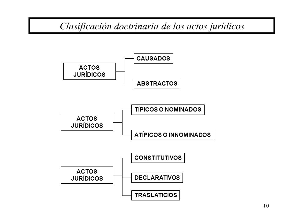 10 ACTOS JURÍDICOS Clasificación doctrinaria de los actos jurídicos CAUSADOS ABSTRACTOS ACTOS JURÍDICOS TÍPICOS O NOMINADOS ATÍPICOS O INNOMINADOS ACT