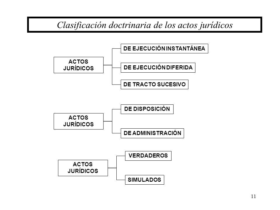 11 Clasificación doctrinaria de los actos jurídicos ACTOS JURÍDICOS DE DISPOSICIÓN DE ADMINISTRACIÓN ACTOS JURÍDICOS DE EJECUCIÓN INSTANTÁNEA DE EJECU