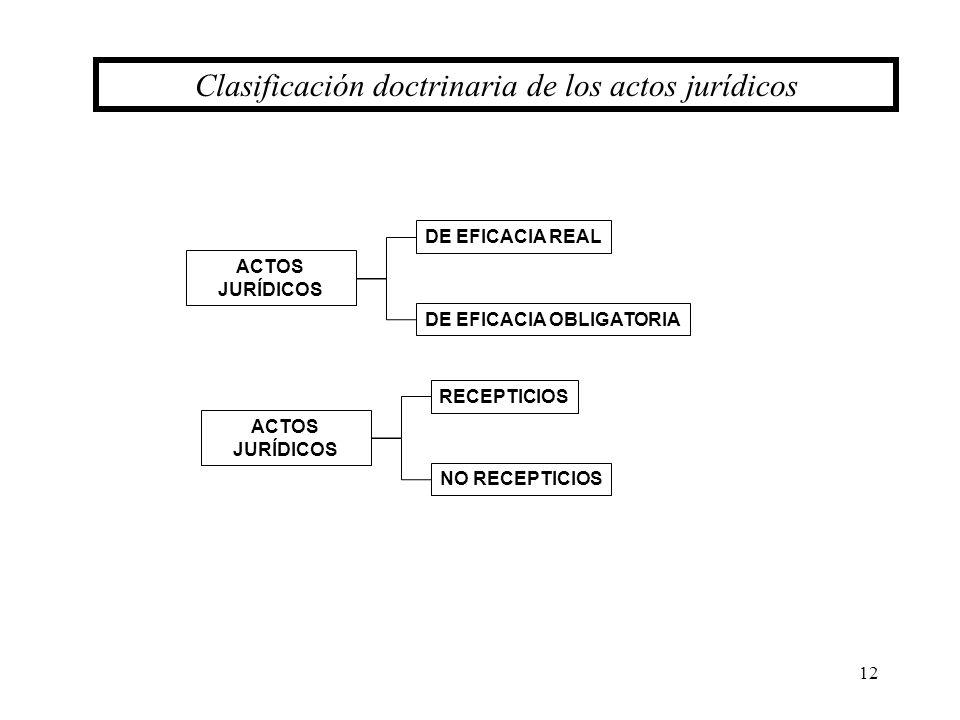 12 Clasificación doctrinaria de los actos jurídicos ACTOS JURÍDICOS DE EFICACIA REAL DE EFICACIA OBLIGATORIA ACTOS JURÍDICOS RECEPTICIOS NO RECEPTICIO