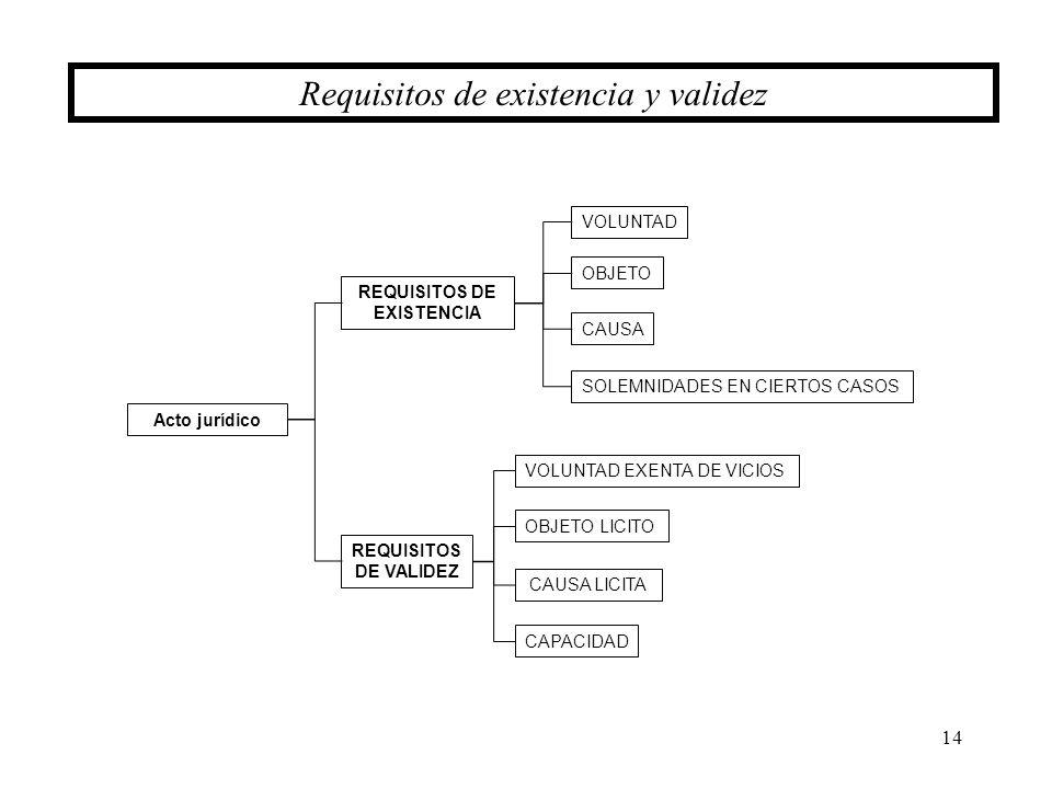 14 Requisitos de existencia y validez Acto jurídico REQUISITOS DE EXISTENCIA REQUISITOS DE VALIDEZ VOLUNTAD EXENTA DE VICIOS OBJETO LICITO VOLUNTAD OB