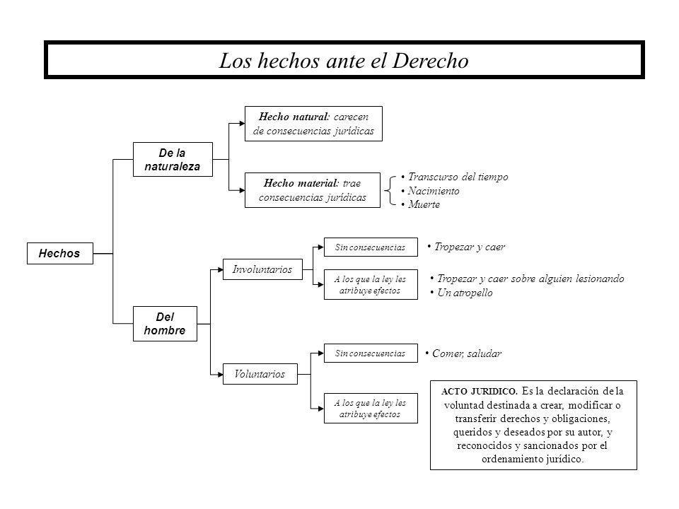 23 Los vicios del consentimiento Vicios del consentimiento ERROR FUERZA DOLO LESION Art.