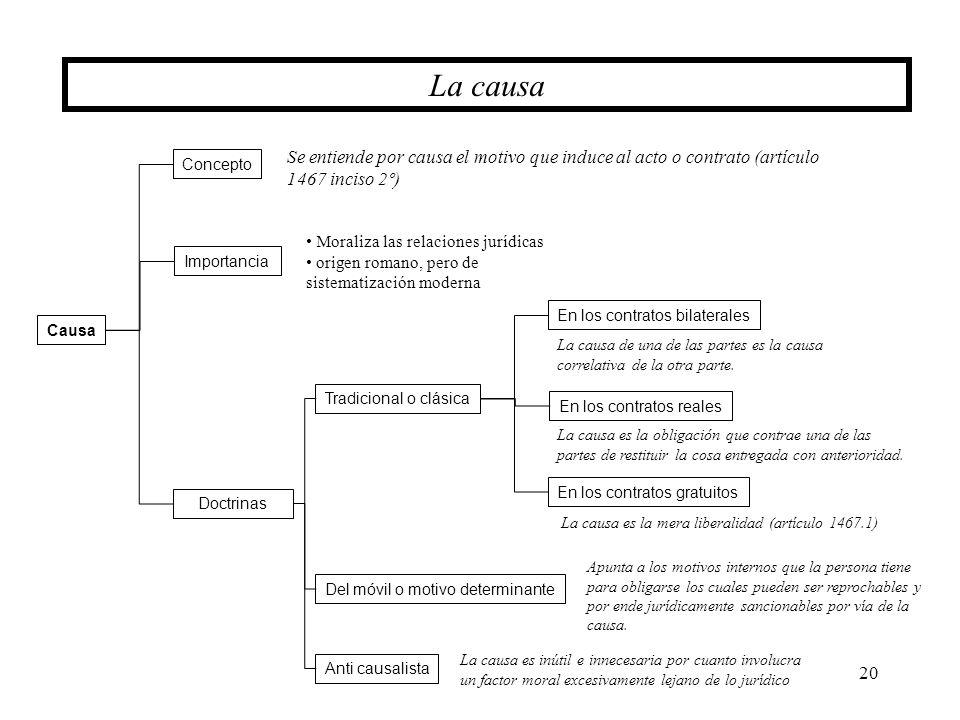 20 La causa Causa Concepto Importancia Doctrinas Se entiende por causa el motivo que induce al acto o contrato (artículo 1467 inciso 2º) Del móvil o m