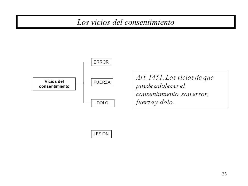 23 Los vicios del consentimiento Vicios del consentimiento ERROR FUERZA DOLO LESION Art. 1451. Los vicios de que puede adolecer el consentimiento, son
