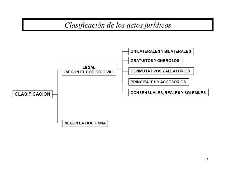 3 CLASIFICACION LEGAL (SEGÚN EL CODIGO CIVIL) Clasificación de los actos jurídicos SEGÚN LA DOCTRINA UNILATERALES Y BILATERALES GRATUITOS Y ONEROSOS C