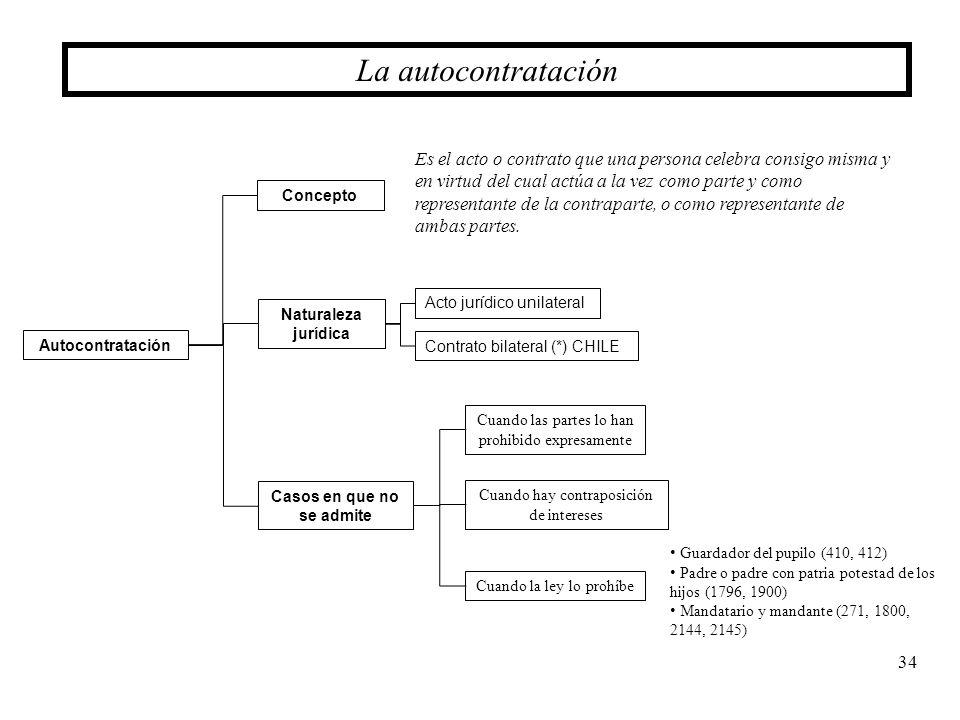 34 La autocontratación Autocontratación Casos en que no se admite Naturaleza jurídica Acto jurídico unilateral Contrato bilateral (*) CHILE Concepto E