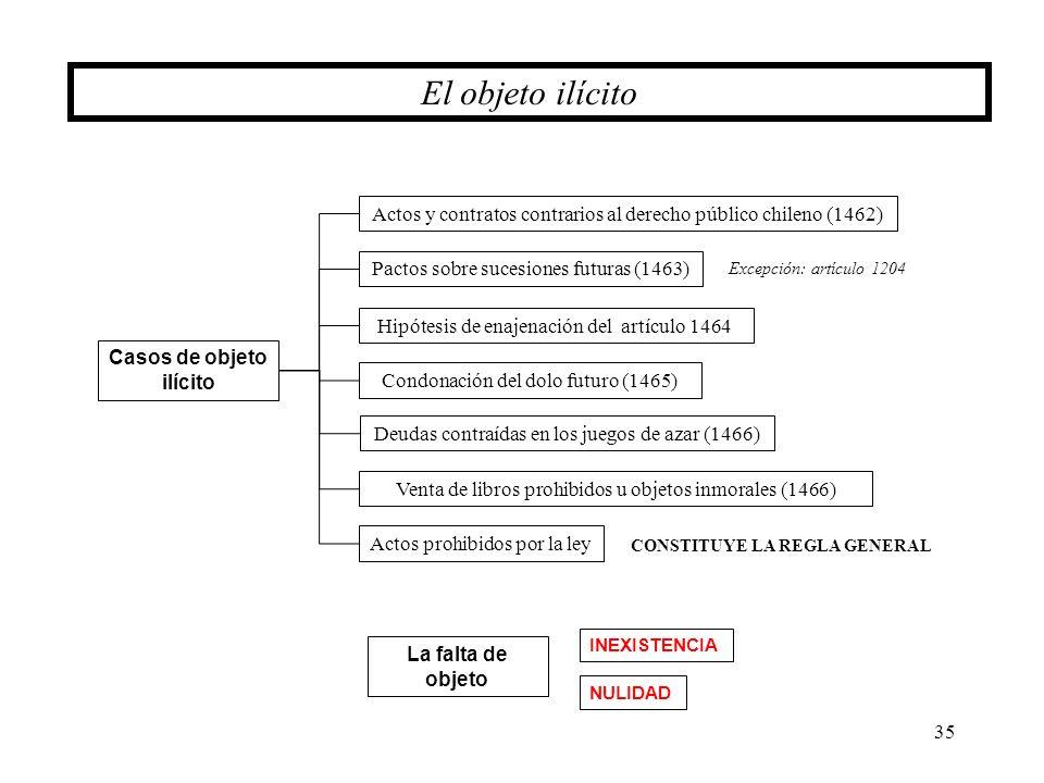 35 El objeto ilícito Actos y contratos contrarios al derecho público chileno (1462) Pactos sobre sucesiones futuras (1463) Hipótesis de enajenación de