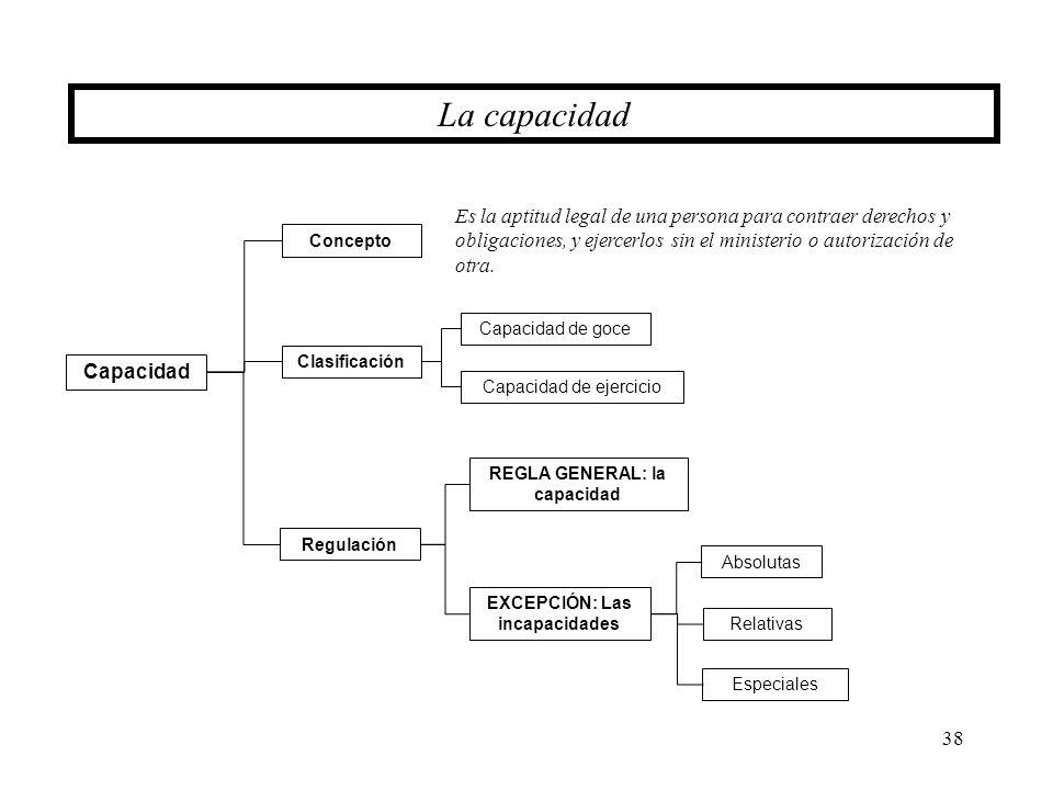 38 La capacidad Capacidad EXCEPCIÓN: Las incapacidades Absolutas Especiales Concepto Es la aptitud legal de una persona para contraer derechos y oblig