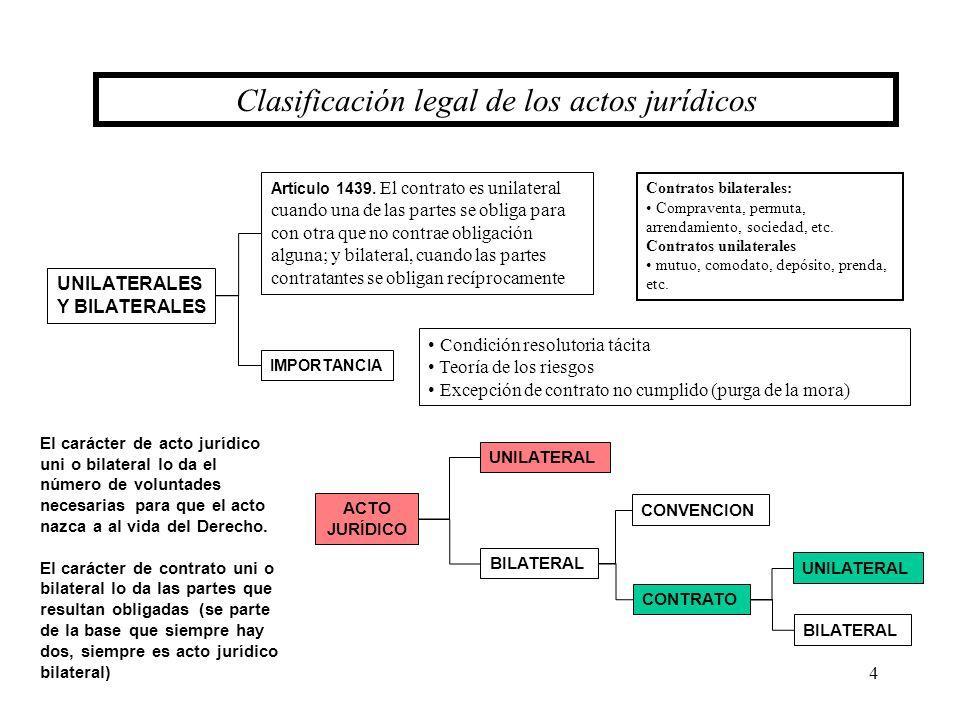 4 UNILATERALES Y BILATERALES Artículo 1439. El contrato es unilateral cuando una de las partes se obliga para con otra que no contrae obligación algun
