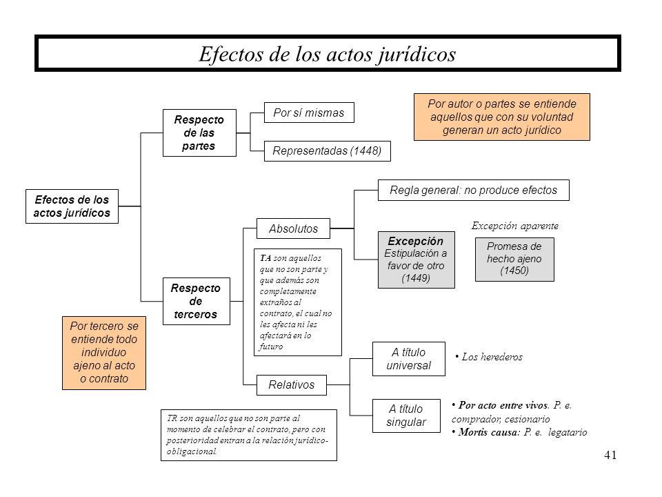 41 Efectos de los actos jurídicos Efectos de los actos jurídicos Respecto de las partes Respecto de terceros Representadas (1448) Por sí mismas Absolu
