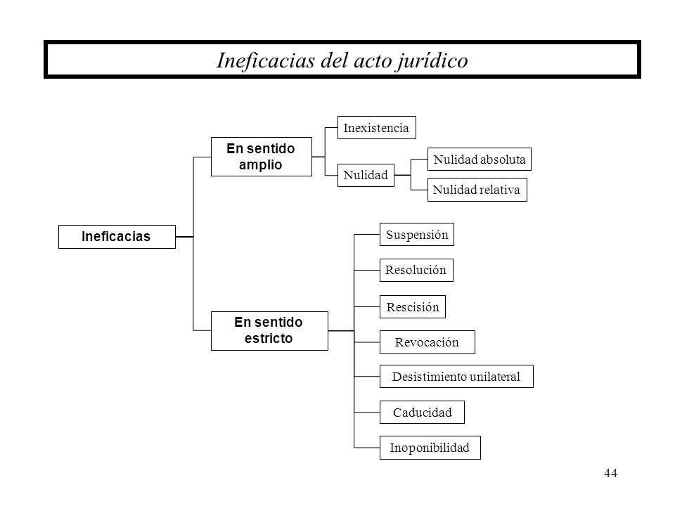 44 Ineficacias del acto jurídico Suspensión Resolución Rescisión Revocación En sentido estricto Desistimiento unilateral Inoponibilidad Caducidad Inef