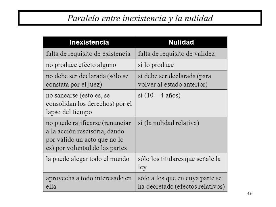 46 Paralelo entre inexistencia y la nulidad InexistenciaNulidad falta de requisito de existenciafalta de requisito de validez no produce efecto alguno