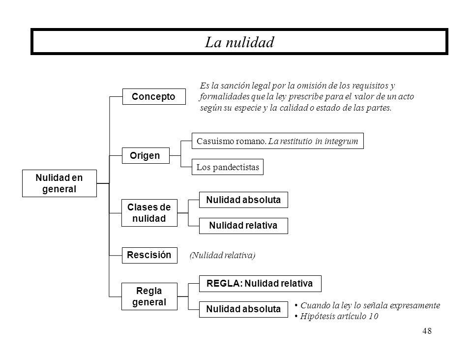 48 La nulidad Clases de nulidad Nulidad en general Origen Casuismo romano. La restitutio in integrum Los pandectistas Concepto (Nulidad relativa) Resc