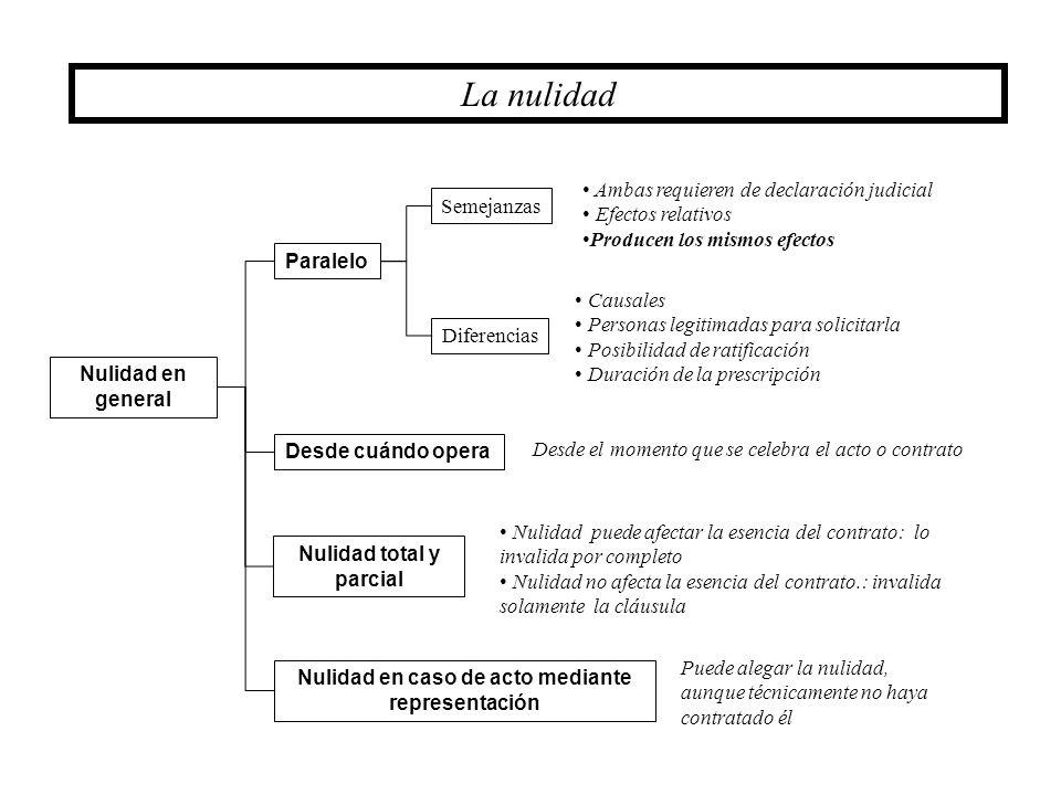 La nulidad Nulidad total y parcial Nulidad en general Paralelo Semejanzas Diferencias Desde cuándo opera Nulidad en caso de acto mediante representaci