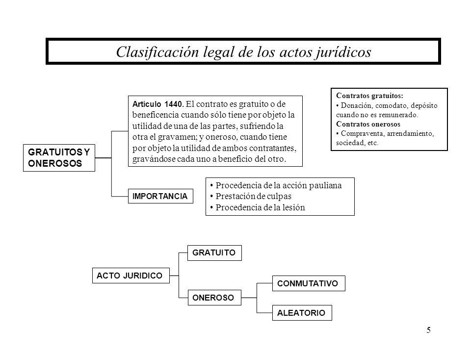 5 GRATUITOS Y ONEROSOS Artículo 1440. El contrato es gratuito o de beneficencia cuando sólo tiene por objeto la utilidad de una de las partes, sufrien