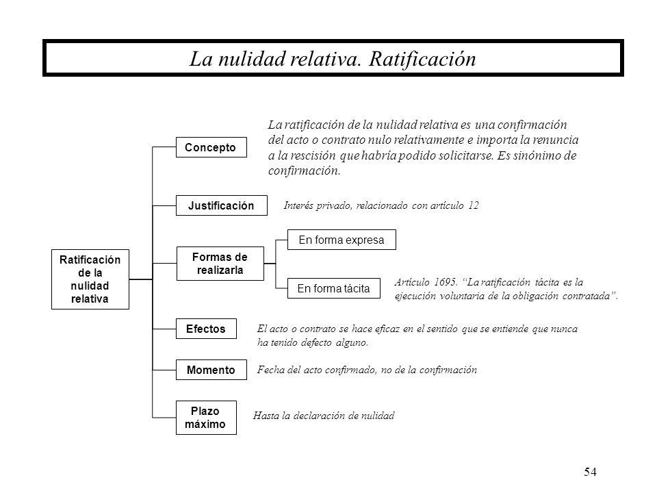 54 La nulidad relativa. Ratificación Ratificación de la nulidad relativa Formas de realizarla En forma tácita Concepto En forma expresa Justificación