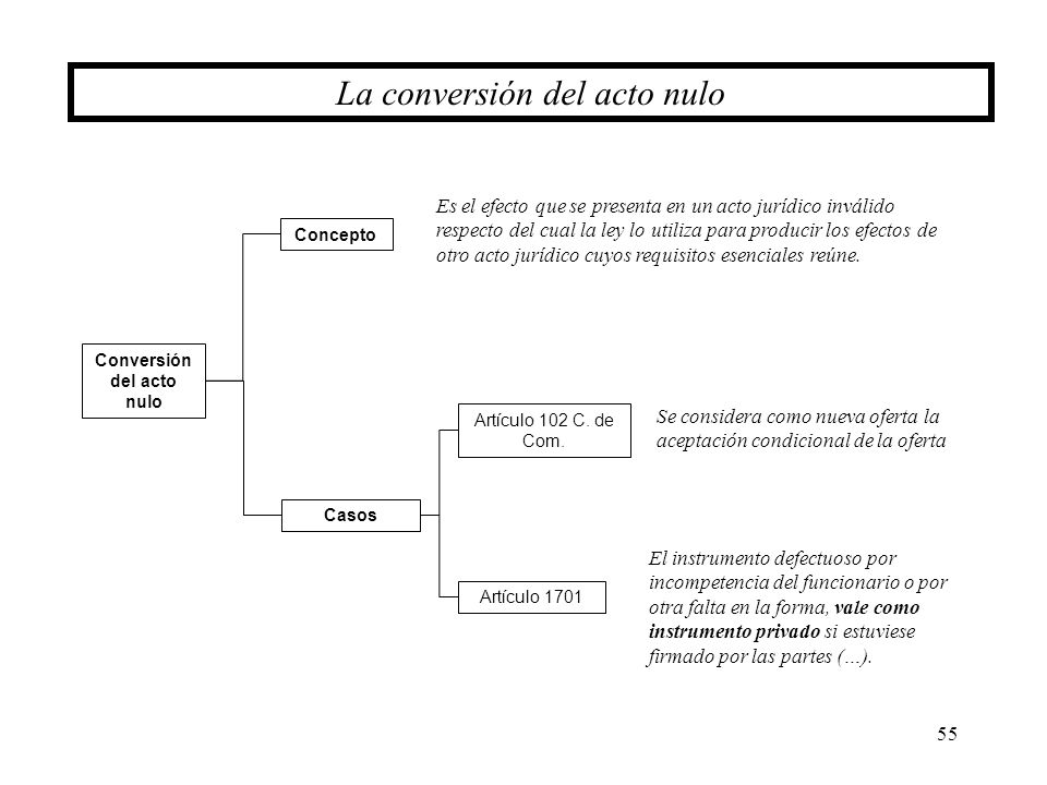 55 La conversión del acto nulo Conversión del acto nulo Casos Concepto Es el efecto que se presenta en un acto jurídico inválido respecto del cual la