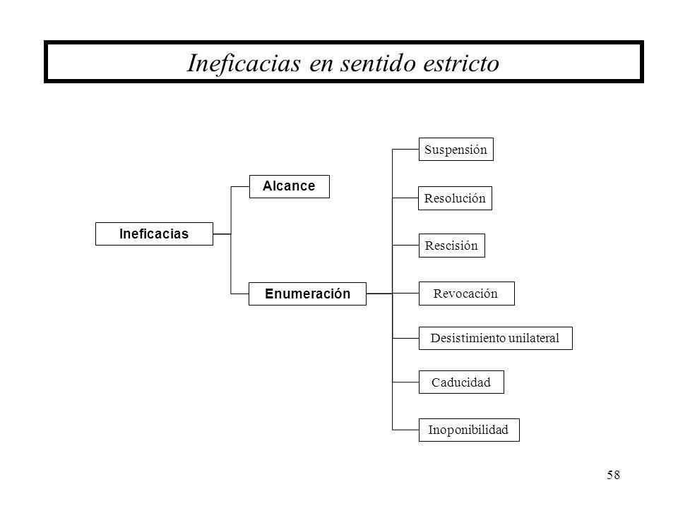 58 Ineficacias en sentido estricto Suspensión Resolución Rescisión Revocación Enumeración Desistimiento unilateral Inoponibilidad Caducidad Ineficacia