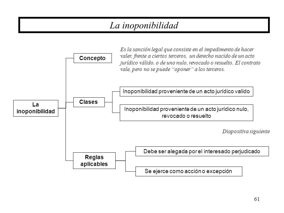 61 La inoponibilidad Reglas aplicables La inoponibilidad Clases Concepto Inoponibilidad proveniente de un acto jurídico valido Inoponibilidad provenie