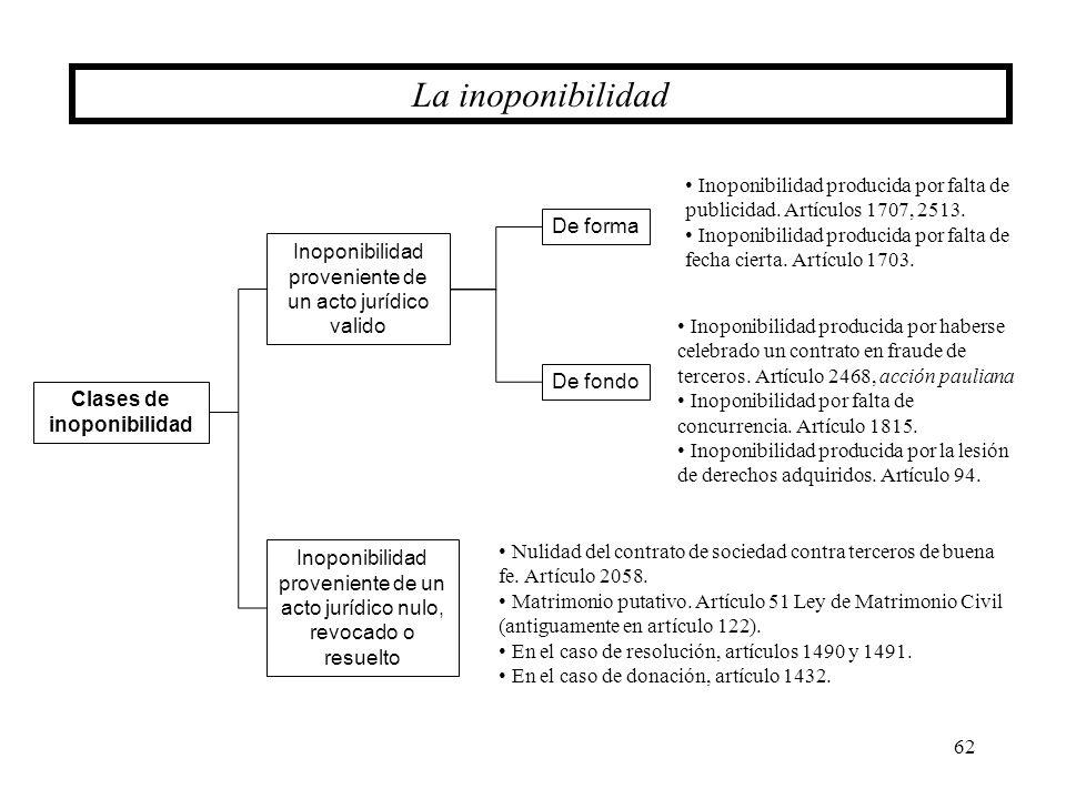 62 La inoponibilidad Clases de inoponibilidad Inoponibilidad proveniente de un acto jurídico valido Inoponibilidad proveniente de un acto jurídico nul