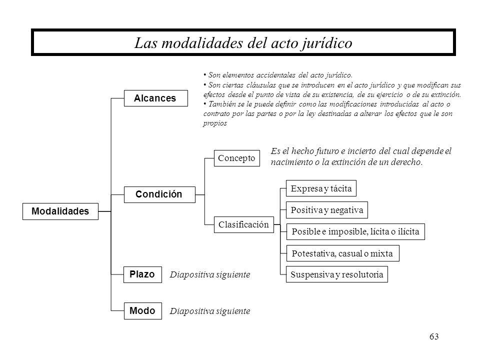 63 Las modalidades del acto jurídico Plazo Modalidades Condición Concepto Clasificación Expresa y tácita Positiva y negativa Alcances Son elementos ac