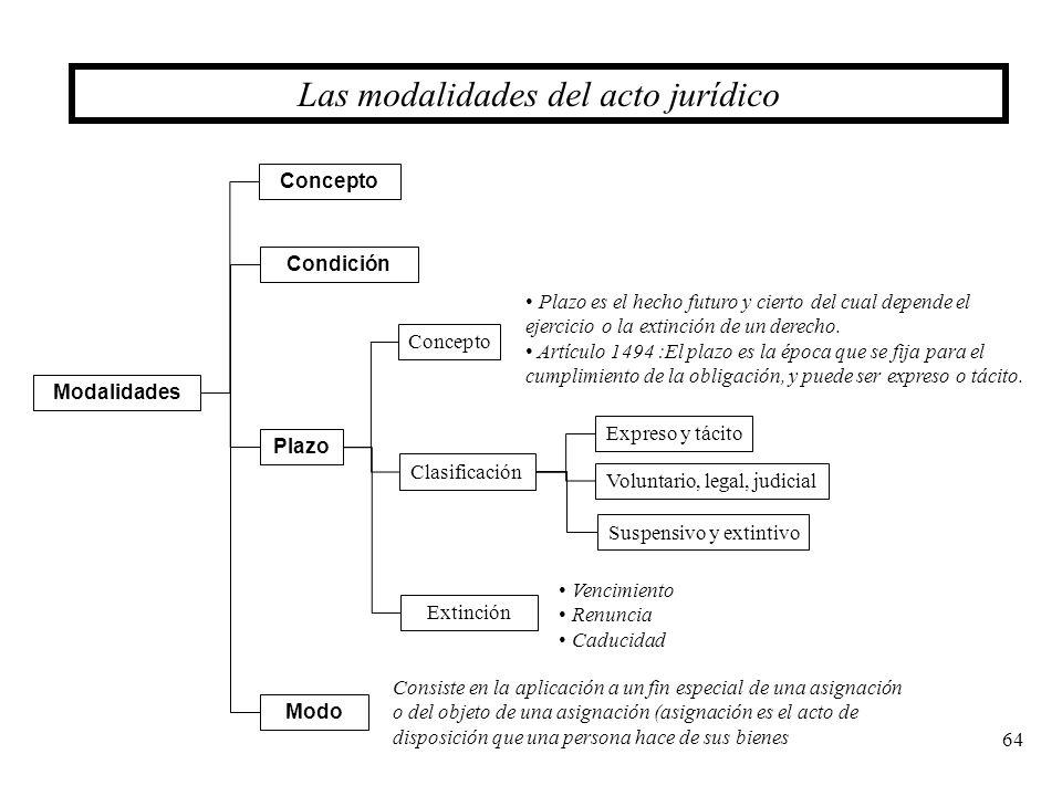 64 Las modalidades del acto jurídico Concepto Clasificación Plazo Modalidades Condición Concepto Plazo es el hecho futuro y cierto del cual depende el