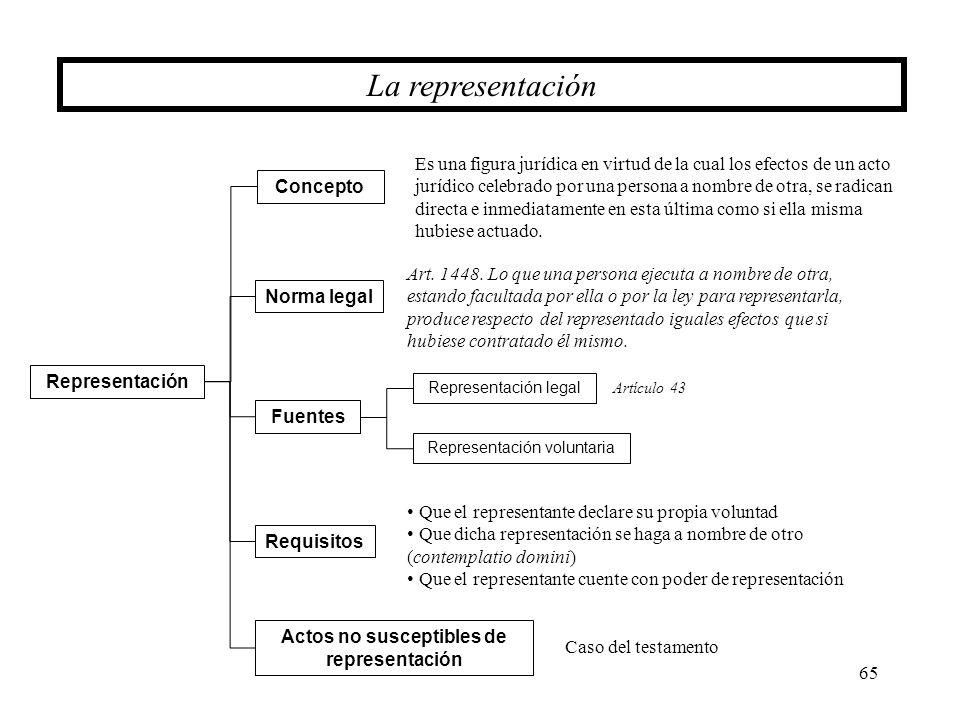 65 La representación Requisitos Representación Fuentes Concepto Norma legal Es una figura jurídica en virtud de la cual los efectos de un acto jurídic