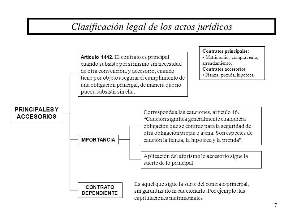 7 PRINCIPALES Y ACCESORIOS Artículo 1442. El contrato es principal cuando subsiste por sí mismo sin necesidad de otra convención, y accesorio, cuando