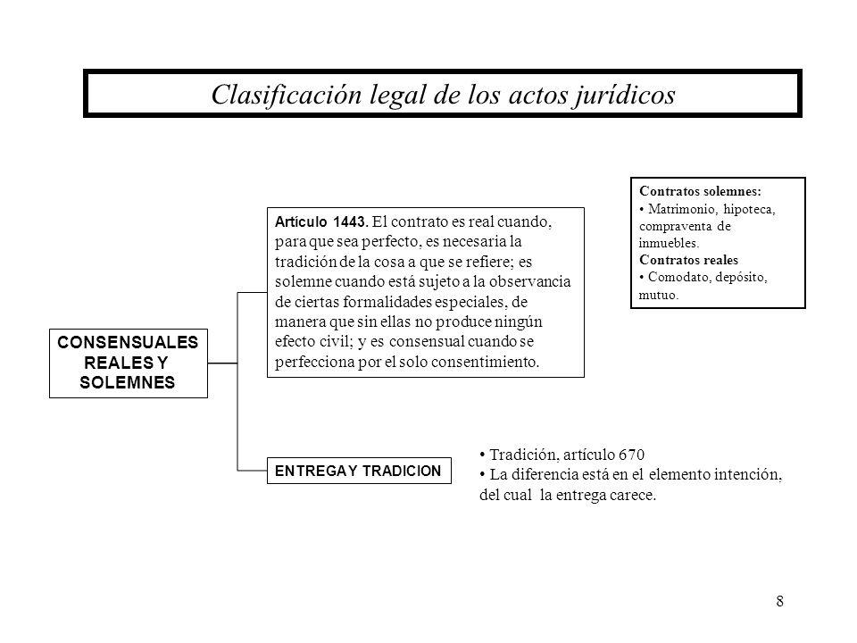 9 ACTOS JURÍDICOS Clasificación doctrinaria de los actos jurídicos PATRIMONIALES DE FAMILIA ACTOS JURÍDICOS ENTRE VIVOS POR CAUSA DE MUERTE ACTOS JURÍDICOS PUROS Y SIMPLES SUJETOS A MODALIDAD