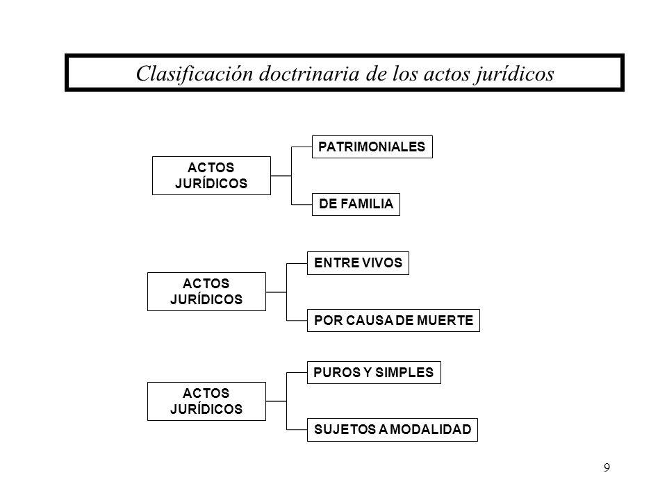 9 ACTOS JURÍDICOS Clasificación doctrinaria de los actos jurídicos PATRIMONIALES DE FAMILIA ACTOS JURÍDICOS ENTRE VIVOS POR CAUSA DE MUERTE ACTOS JURÍ