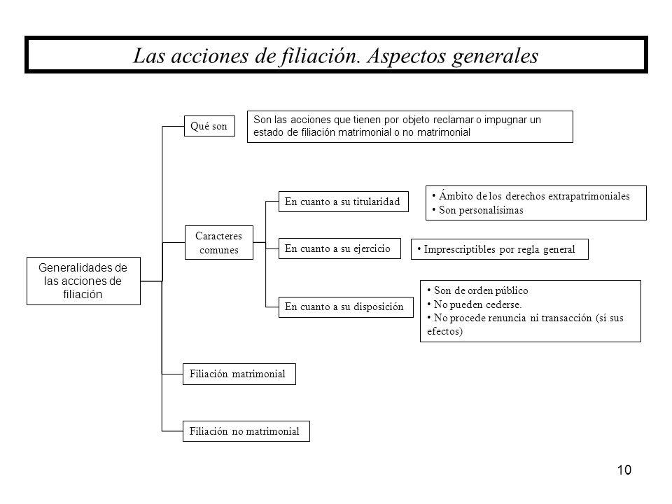 Generalidades de las acciones de filiación Filiación no matrimonial 10 Las acciones de filiación. Aspectos generales Qué son Caracteres comunes Filiac