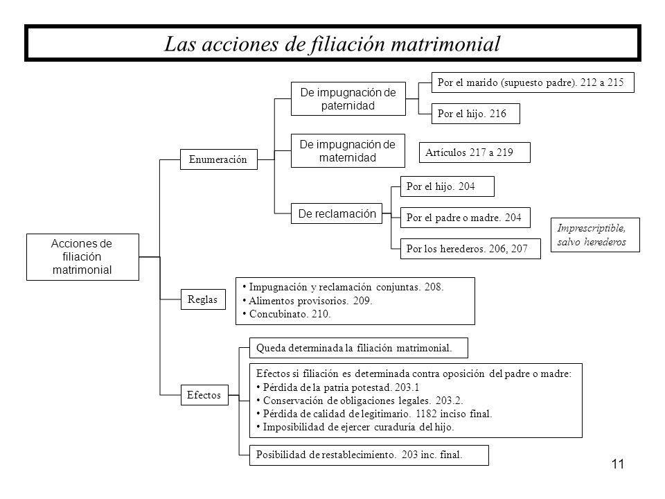 Acciones de filiación matrimonial 11 Las acciones de filiación matrimonial Enumeración Efectos Por el marido (supuesto padre). 212 a 215 De impugnació