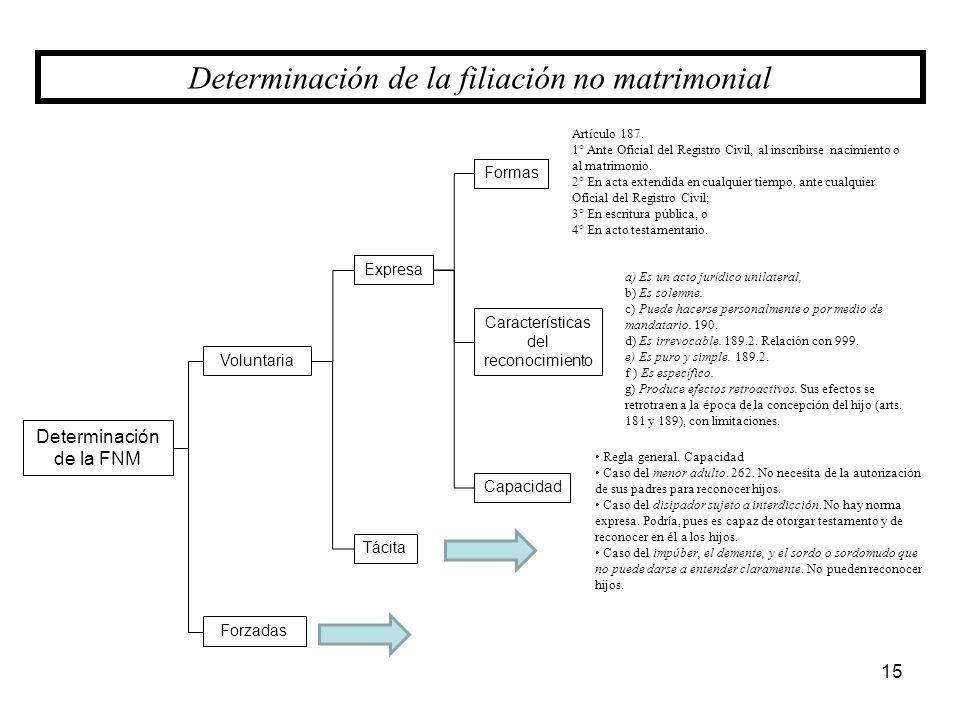 Determinación de la FNM Forzadas Voluntaria Expresa Artículo 187. 1° Ante Oficial del Registro Civil, al inscribirse nacimiento o al matrimonio. 2° En