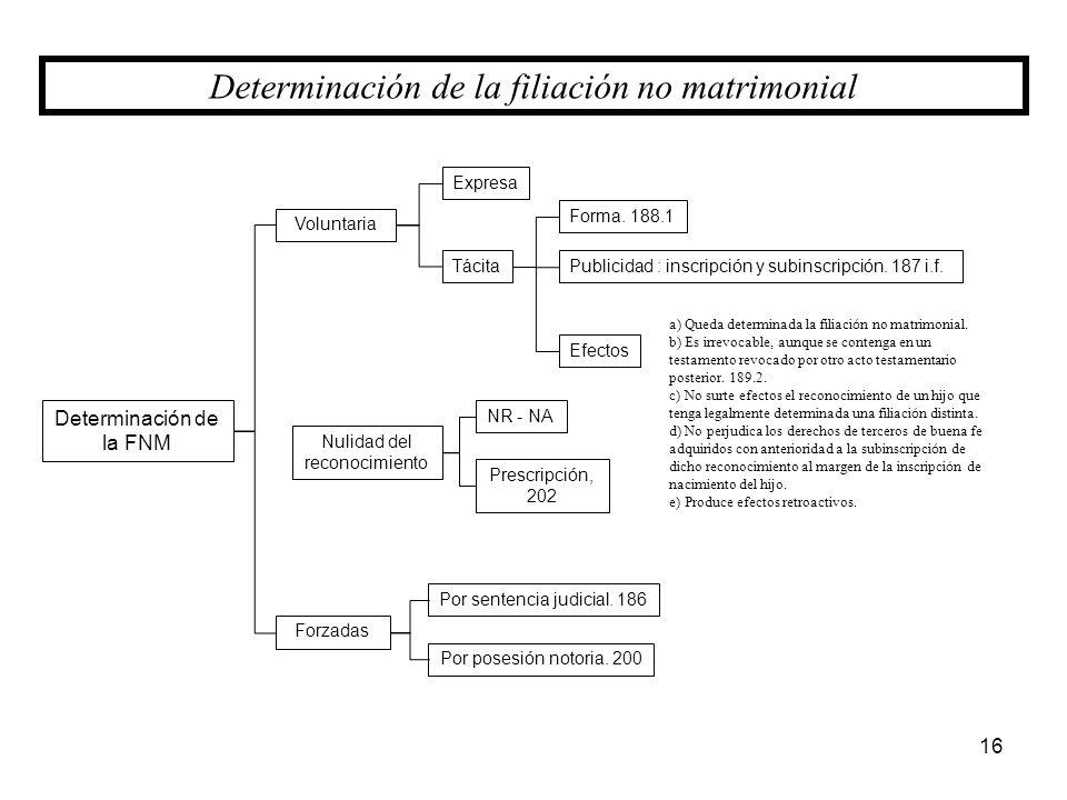 Determinación de la FNM Forzadas Voluntaria Por sentencia judicial. 186 Por posesión notoria. 200 16 Determinación de la filiación no matrimonial Nuli