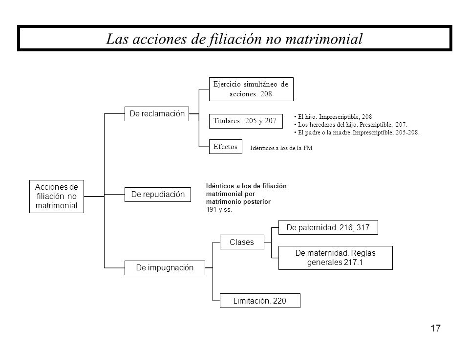 17 Las acciones de filiación no matrimonial Acciones de filiación no matrimonial De repudiación De impugnación De reclamación Clases Limitación. 220 E