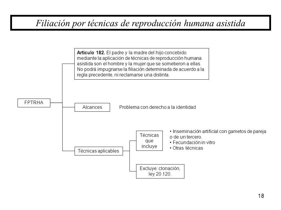 18 Filiación por técnicas de reproducción humana asistida FPTRHA Alcances Técnicas aplicables Artículo 182. El padre y la madre del hijo concebido med
