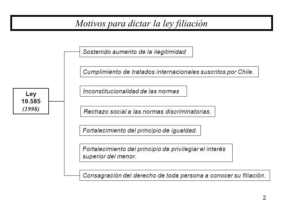 Ley 19.585 (1998) Motivos para dictar la ley filiación Sostenido aumento de la ilegitimidad Consagración del derecho de toda persona a conocer su fili
