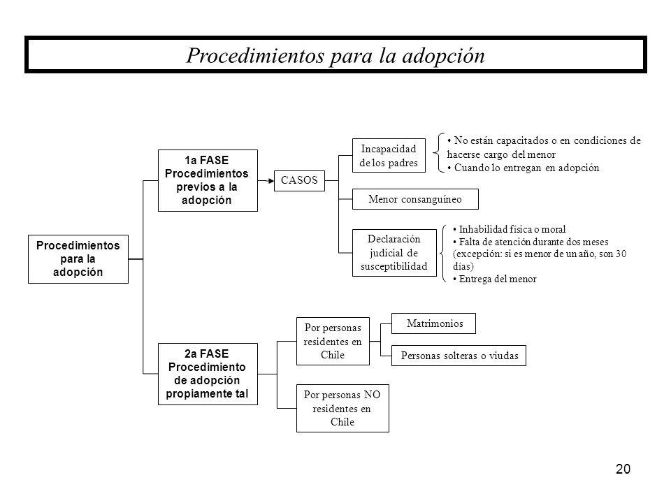 Procedimientos para la adopción 1a FASE Procedimientos previos a la adopción 2a FASE Procedimiento de adopción propiamente tal CASOS Incapacidad de lo