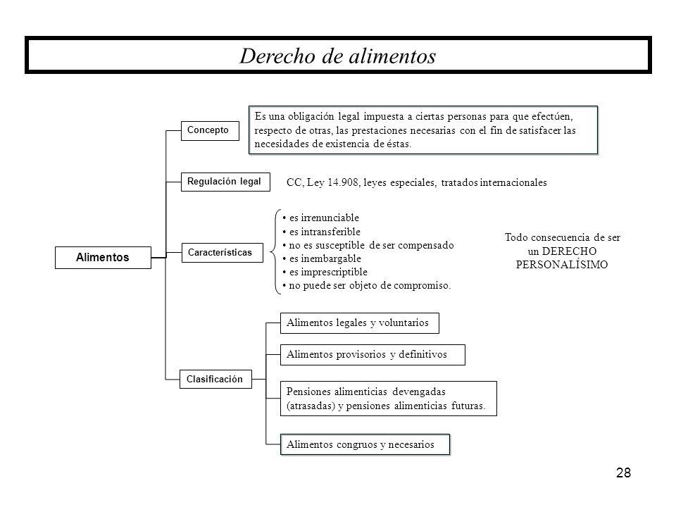 Alimentos Concepto Clasificación Características 28 Es una obligaci ó n legal impuesta a ciertas personas para que efect ú en, respecto de otras, las