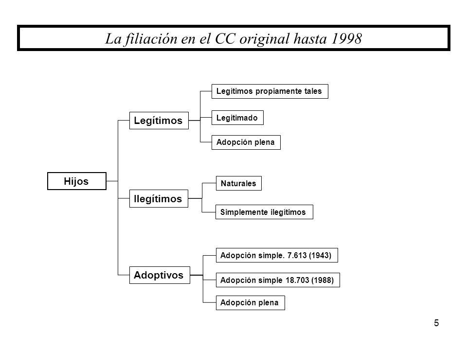 Hijos La filiación en el CC original hasta 1998 Legítimos propiamente tales Legítimos Ilegítimos Legitimado Adopción plena 5 Adoptivos Naturales Simpl